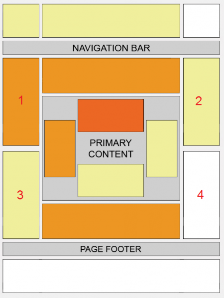AdSense Heatmap