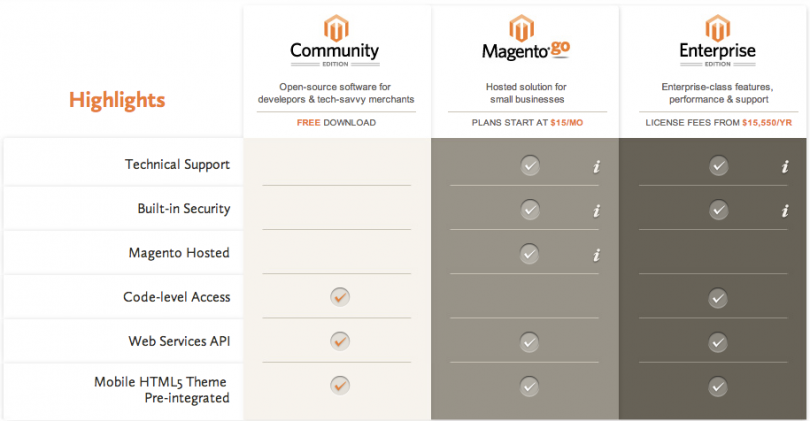 Comparison of the different editions of Magento