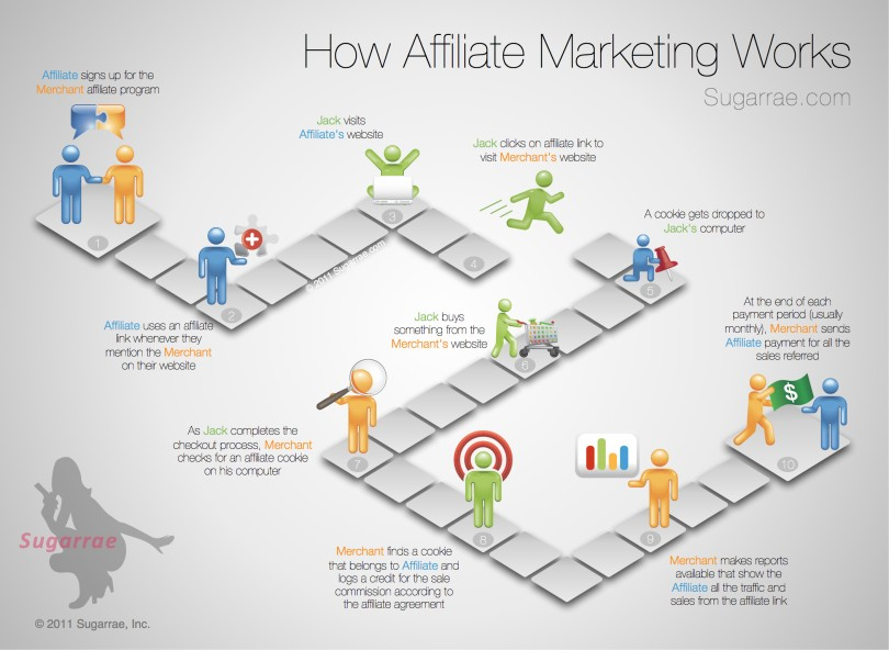 Affiliate-Marketing-Summary