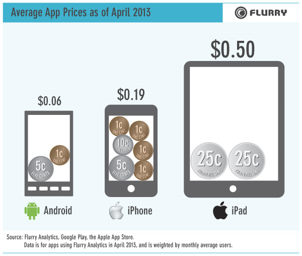 Flurry Average Price