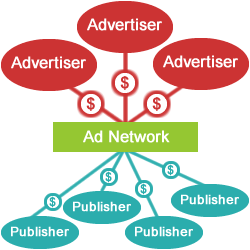 Ad Network Illustration
