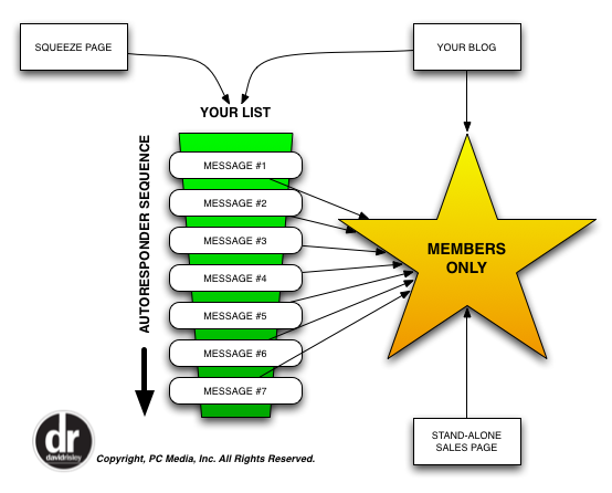 Membership Funnel