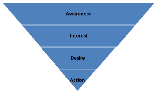 Example of a Purchase Funnel