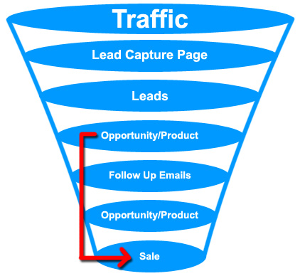Example of Marketing Funnel
