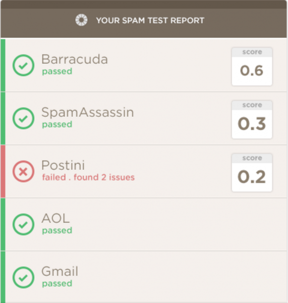 Litmus spam test report