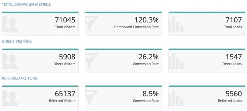 upViral Sample stats