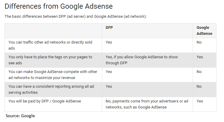 DFP vs Adsense, Implementing DFP