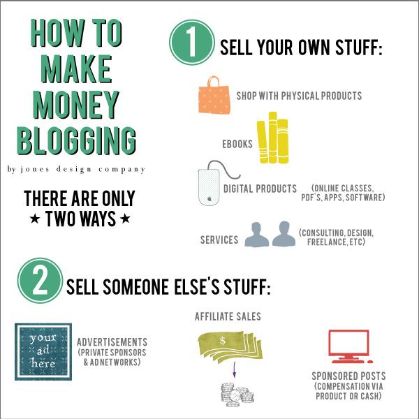 Best Blog Niches - how to make money blogging