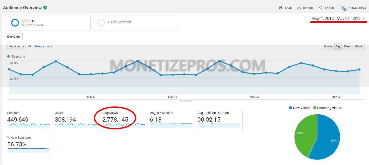 Google analytics - How to blog