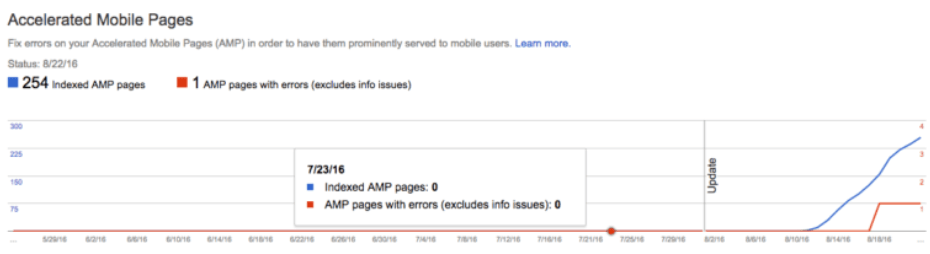 Search Console Amped
